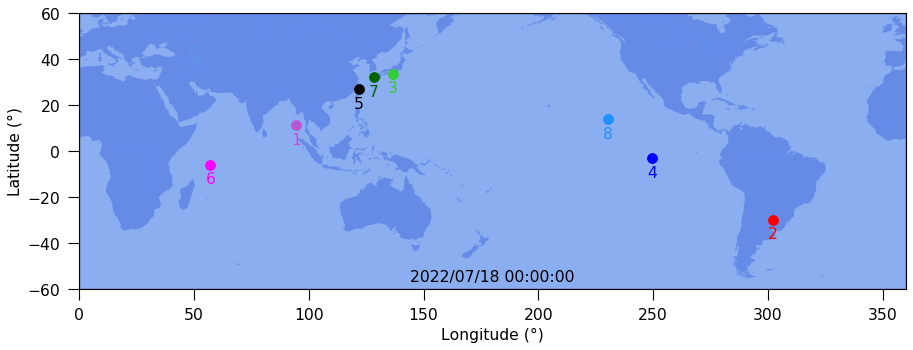 Snapshot of current relative positions.