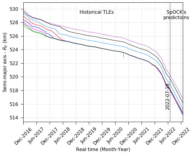 Flow diagram of SpOCK and its functionalities